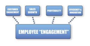 Employee Engagement Is The New Norm