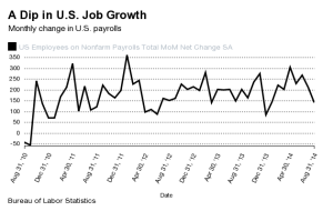 Workforce Statistics And Job Recovery, What Recovery?