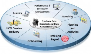 Cloud and Big Data Drives Today's Advance Time and Attendance Solution