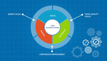 Can Cloud Time And Attendance And Lean Manufacturing Work Hand In Hand?